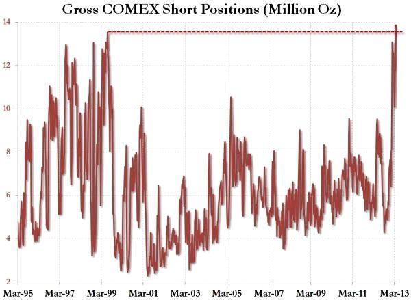 Oro posiciones en corto del COMEX