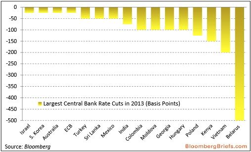 Recortes tipos de interés Bancos Centrales