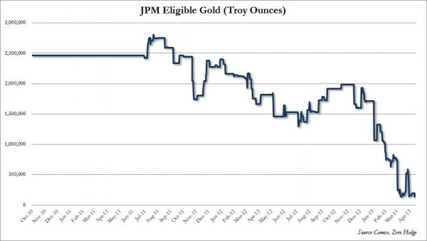 "Reservas de oro ""eligible gold"" de JP Morgan Apr 13"