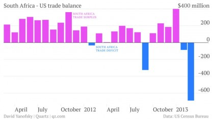 Saldo comercial EEUU - Sudáfrica