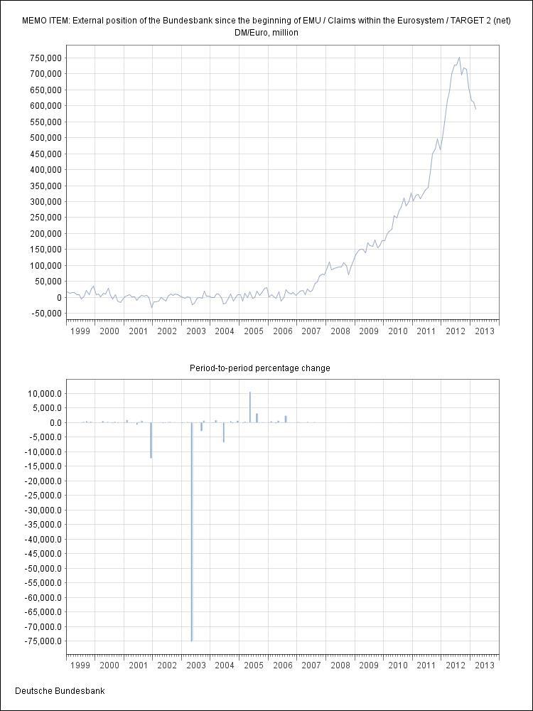 Saldo de operaciones TARGET 2 del Bundesbank en millones de euros