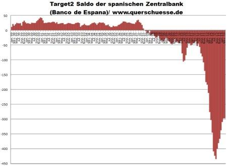 Saldo del Banco de España frente al sistema TARGET 2 Mar 2013