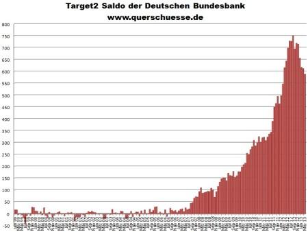 Saldo del Bundesbank frente al sistema TARGET 2 Mar 2013