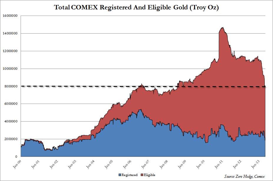"""Total reservas de oro en el COMEX, separadas en """"registered"""" y """"eligible"""" Apr 13"""
