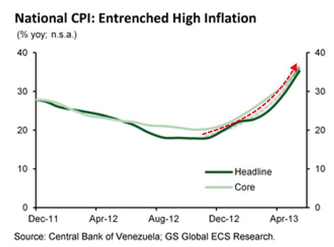 Índice de Precios al Consumo nacional, en tasa de variación anual Venezuela 2011-2013