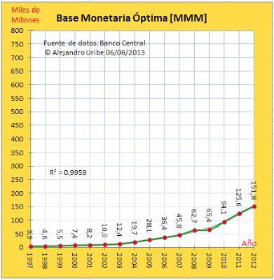 Base Monetaria Óptima Venezuela