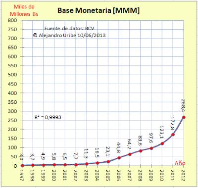 Base Monetaria Venezuela