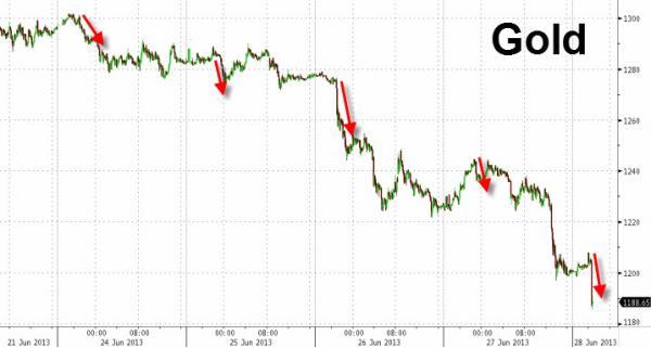 Cotización del oro en la última semana junio 2013