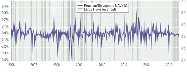 Diferencia entre el precio y sus fundamentales GLD 2006 - 2013