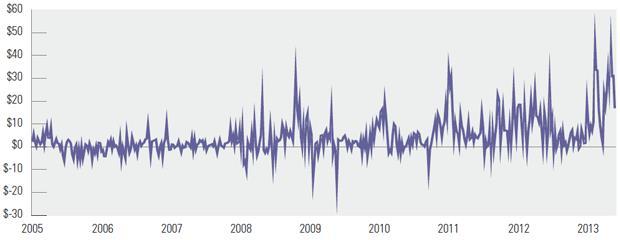 Evolución de la prima a pagar en Shanghái en comparación con el precio de las acciones de SPDR 2005 - 2013