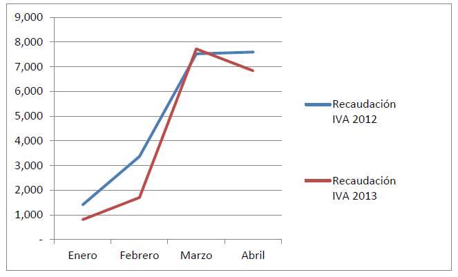 España Recaudación por IVA 2012 y 2013 Enero a Febrero