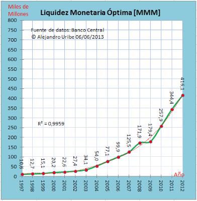Liquidez Monetaria Óptima Venezuela