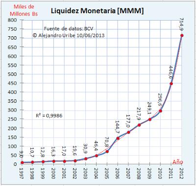 Liquidez Monetaria Venezuela