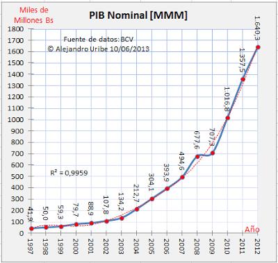 PIB Nominal Venezuela
