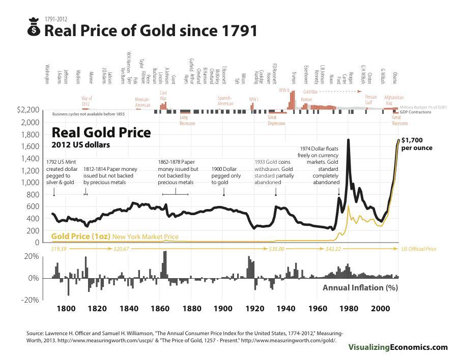 Gráfica Precio real del oro desde 1791 - 2012