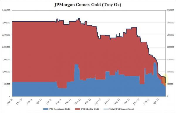 Reservas oro COMEX JP Morgan 11 junio 2013