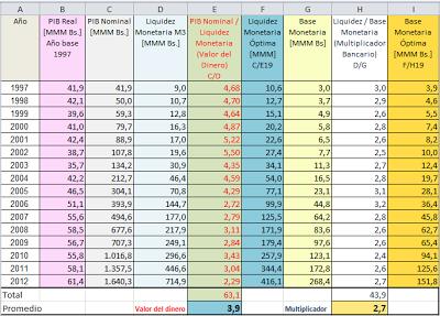 Serie de datos del PIB y de Agregados Monetarios de los últimos 16 años, tomados del BCV (Venezuela)
