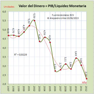 Valor del Dinero Venezuela
