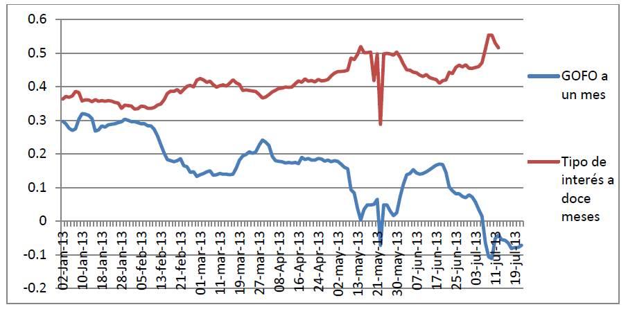 Evolución del GOFO a un mes y el tipo de interés de préstamo de oro de inversión a doce meses
