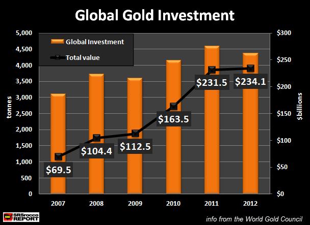 Evolución de la inversión en oro 2007-2012