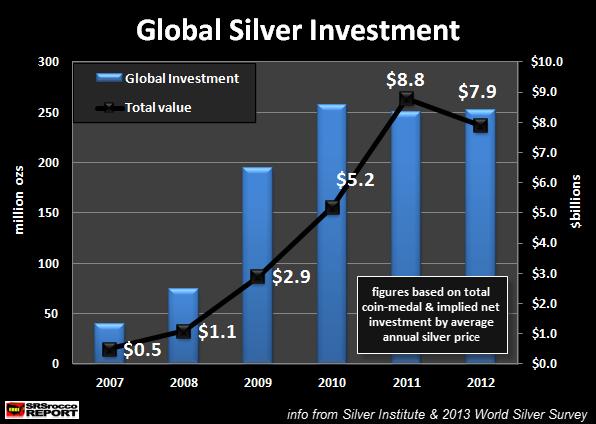 Plata de inversión 2007-2012