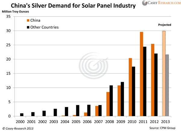 Evolución de la demanda de plata para uso fotovoltaico 2000-2012