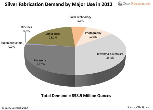 Distribución de la demanda de plata en el mercado chino
