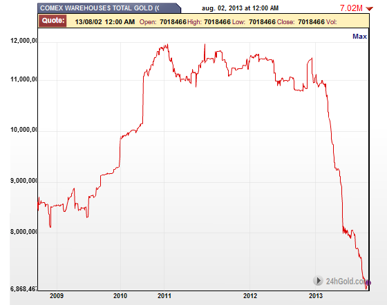 Evolución de las reservas de oro total en el COMEX