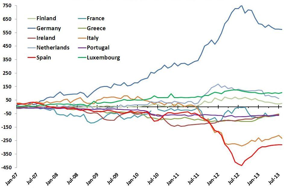 Saldo deudor o acreedor de los países frente al TARGET2