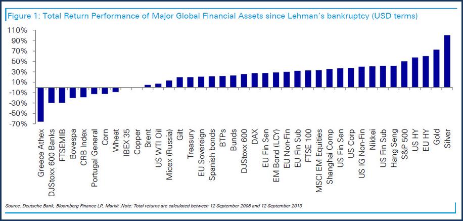 Ranking de retornos sobre cuarenta activos entre 2008 y 2013