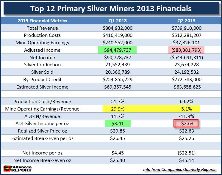 Estados financieros de las 12 primeras mineras de plata 2013