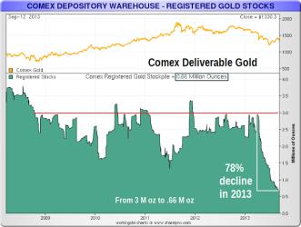 Evolución de las reservas de oro registered en el COMEX