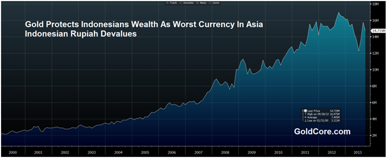 Gráfico relación rupia de Indonesia-oro desde 2000