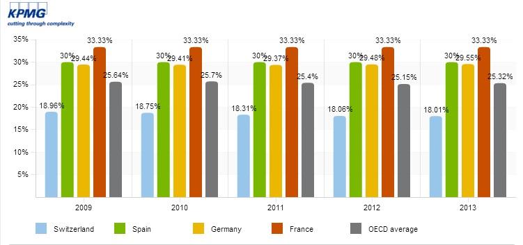 Comparativa de Impuesto de Sociedades 2009-2013