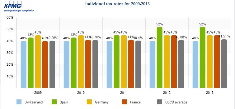 Comparativa de Impuesto de la Renta 2009-2013 (rentas superiores a 150.000€)