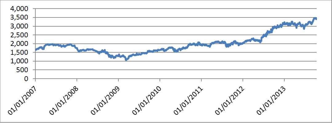 Evolución del Índice de precios de bienes de consumo (2007-último dato publicado octubre 2013) 2
