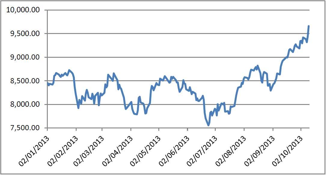 Evolución del índice IBEX35© en el año 2013 3