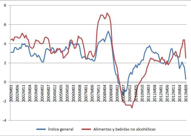 Evolución del IPC general y alimentos en tasa de variación 2002-2013 (mes de agosto) 1