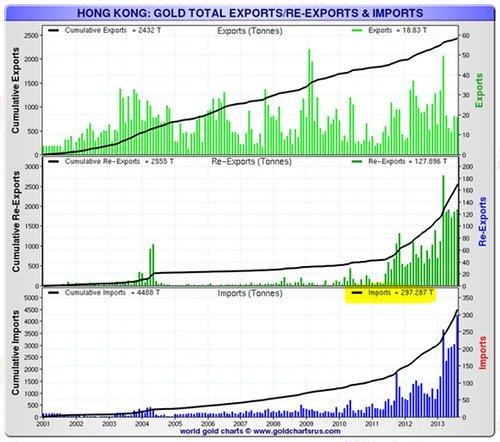 Exportaciones, re-exportaciones e importaciones de oro en Hong Kong desde 2001