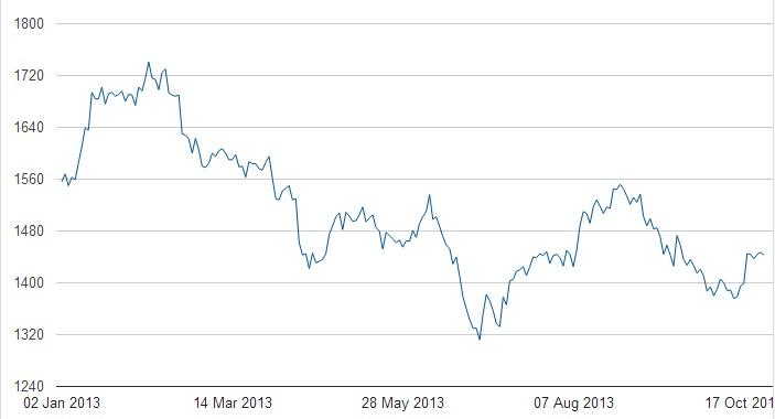 Gráfico precio platino 1 enero-25 octubre