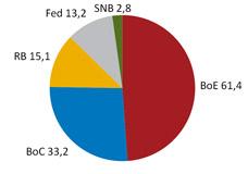 Proporcion del oro del Riksbank repartido por el mundo