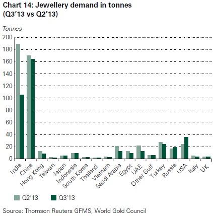 Demanda de oro por paises (comparacion 2013-2012)