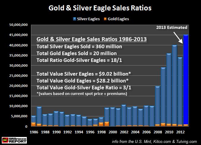 Ratios de ventas y valor de ventas en monedas de oro y plata Eagle (1986-2013p)