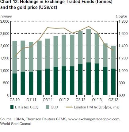 Inventarios de los ETFs excluido el SPDR Gold Trust entre 2010 y 2013