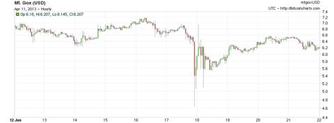 Precio Bitcoin Enero 17, 2012