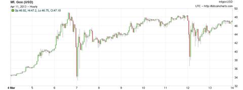 Precio Bitcoin Marzo 6 y 11, 2013