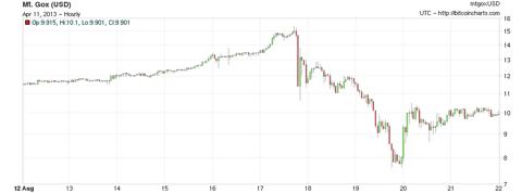 Precio Bitcoin agosto 17-19, 2012