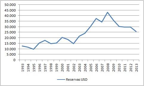 Reservas internacionales de Venezuela 1993-2013