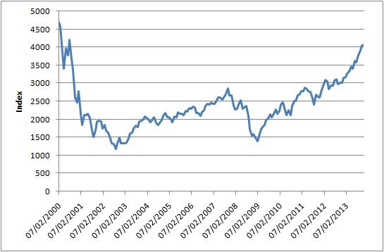 Índice NASDAQ 2000-2013