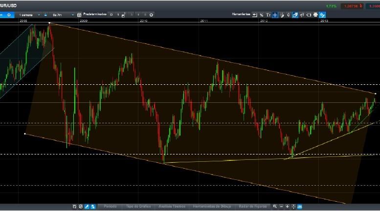 Análisis técnico del EUR_USD semanal